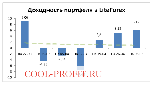 Доходность моего портфеля в LiteForex на 03-05-2015 (cool-profit.ru)