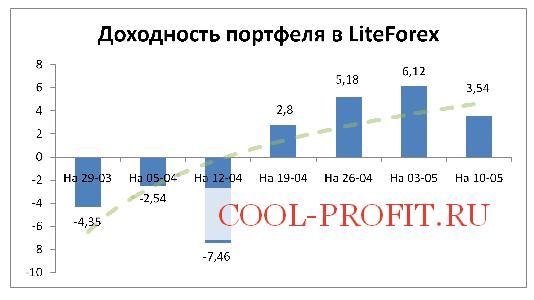 Доходность моего портфеля в LiteForex на 10-05-2015 (cool-profit.ru)