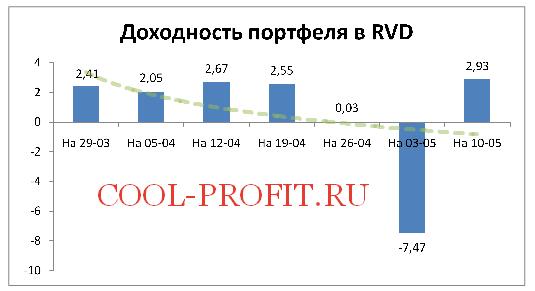 Доходность моего портфеля в RVD Markets на 10-05-2015 (cool-profit.ru)