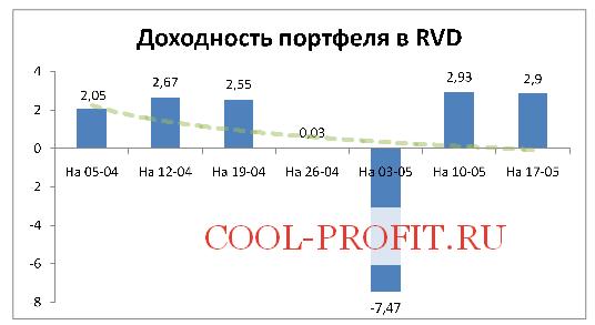 Доходность моего портфеля в RVD Markets на 17-05-2015 (cool-profit.ru)