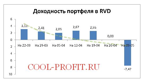 Доходность моего портфеля в RVD на 03-05-2015 (cool-profit.ru)