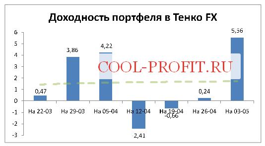 Доходность моего портфеля в Тенко FX на 03-05-2015 (cool-profit.ru)