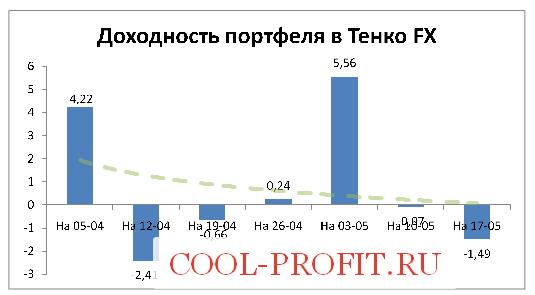 Доходность моего портфеля в Tenko FX на 17-05-2015 (cool-profit.ru)