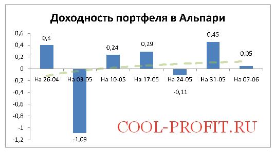 Доходность моего портфеля в Альпари на 07-06-2015 (cool-profit.ru)