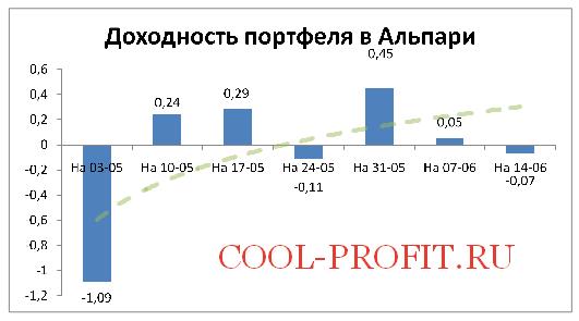 Доходность моего портфеля в Альпари на 14-06-2015 (cool-profit.ru)
