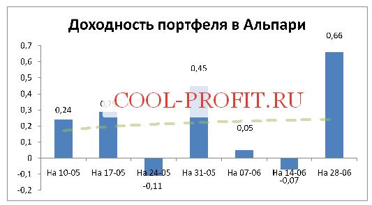 Доходность моего портфеля в Альпари на 28-06-2015 (cool-profit.ru)