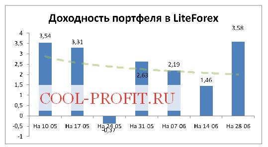 Доходность моего портфеля в ЛайтФорекс на 28-06-2015 (cool-profit.ru)