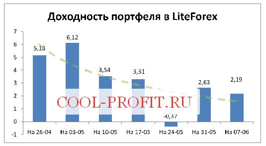 Доходность моего портфеля в LiteForex на 07-06-2015 (cool-profit.ru)