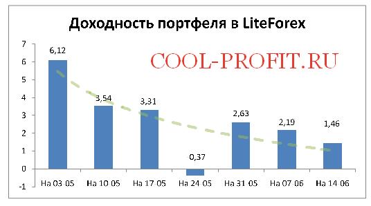 Доходность моего портфеля в LiteForex на 14-06-2015 (cool-profit.ru)