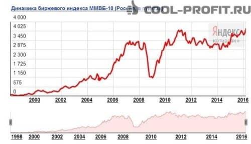 indeksnyj-investicionnyj-portfel'
